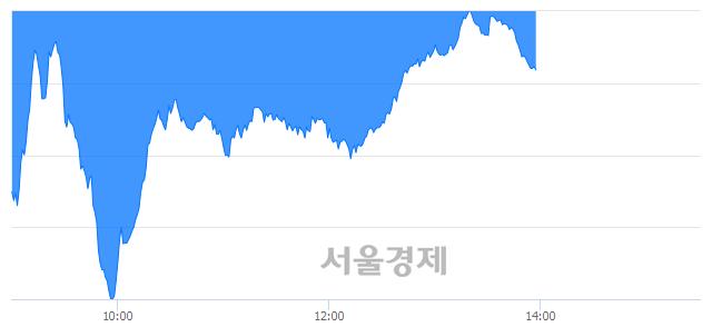오후 2:00 현재 코스닥은 40:60으로 매수우위, 매수강세 업종은 통신서비스업(0.02%↓)