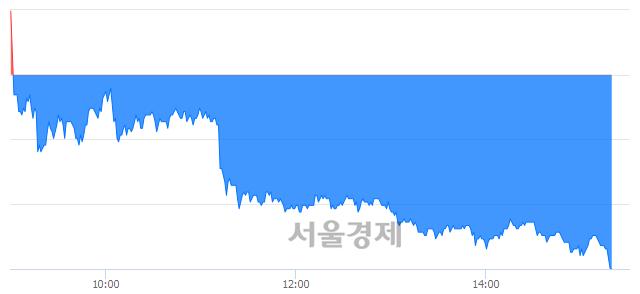 코에스피시스템스, 장중 신저가 기록.. 9,800→9,650(▼150)