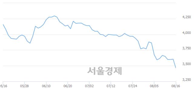 유한국자산신탁, 장중 신저가 기록.. 3,570→3,345(▼225)