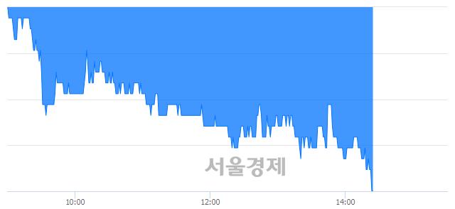 유롯데손해보험, 장중 신저가 기록.. 1,750→1,740(▼10)