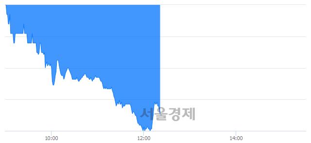 유무학, 매수잔량 381% 급증