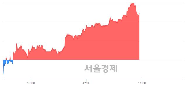 코씨젠, 5.45% 오르며 체결강도 강세 지속(184%)