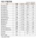 [표]채권 수익률 현황(8월 16일)