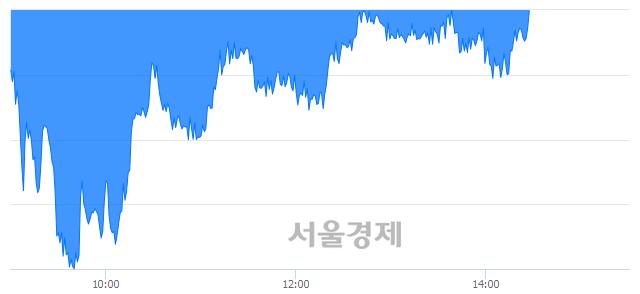오후 2:30 현재 코스피는 42:58으로 매수우위, 매수강세 업종은 전기가스업(1.09%↓)