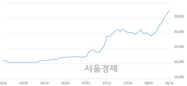 코나이스정보통신, 장중 신고가 돌파.. 37,150→37,800(▲650)