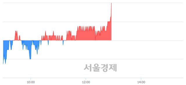 코현대바이오, 3.38% 오르며 체결강도 강세로 반전(105%)