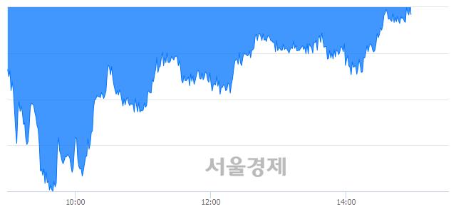 오후 3:00 현재 코스피는 42:58으로 매수우위, 매수강세 업종은 전기가스업(1.66%↓)