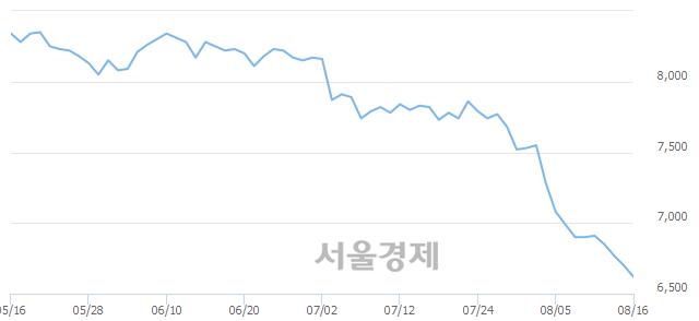 유DGB금융지주, 장중 신저가 기록.. 6,680→6,590(▼90)