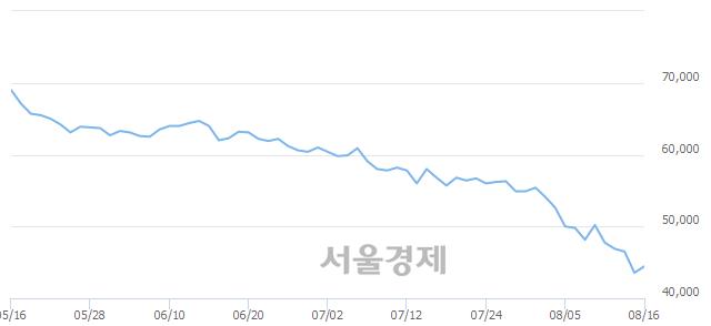 유한국콜마, 3.10% 오르며 체결강도 강세 지속(120%)