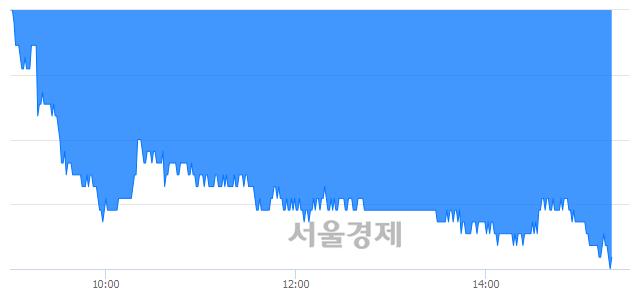 유롯데하이마트, 장중 신저가 기록.. 31,200→29,900(▼1,300)