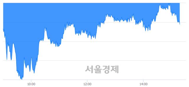 오후 3:20 현재 코스피는 41:59으로 매수우위, 매수강세 업종은 전기가스업(1.98%↓)