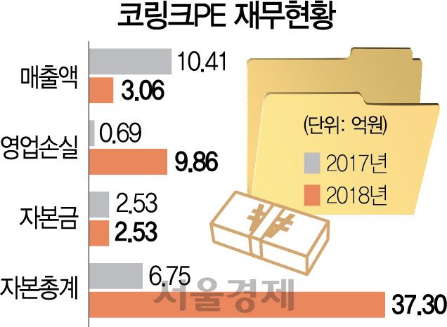 [시그널] 매출 3억에 영업적자 10억...성장·수익성도 업계 최하위