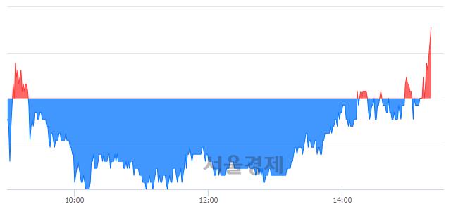 코필링크, 3.36% 오르며 체결강도 강세로 반전(106%)