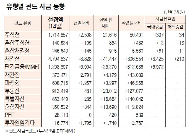 [표]유형별 펀드 자금 동향(8월 14일)