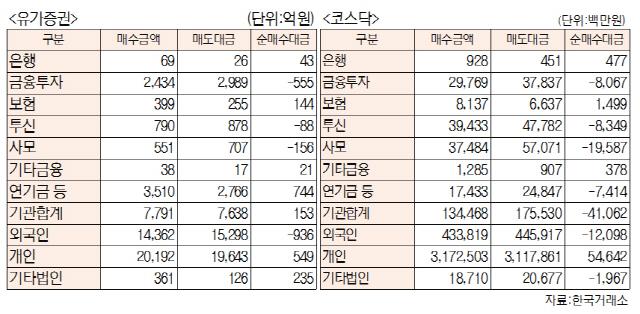 [표]투자주체별 매매동향(8월 16일-최종치)