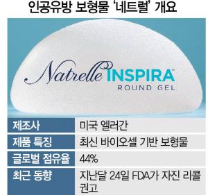 인공유방 이식 후 희귀암 국내 첫 보고