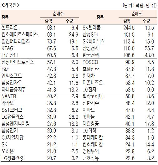 [표]유가증권 기관·외국인·개인 순매수·도 상위종목(8월 16일-최종치)