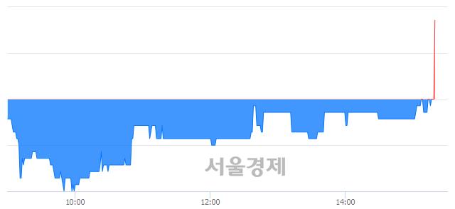 유참엔지니어링, 5.31% 오르며 체결강도 강세 지속(158%)