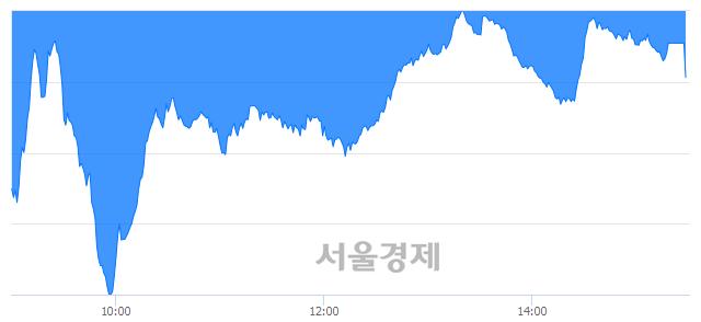 [마감 시황]  외국인과 기관의 동반 매도세.. 코스닥 591.57(▼5.58, -0.93%) 하락 마감