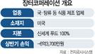 [시그널] 장터코퍼레이션, 120억에 신세계푸드 품으로