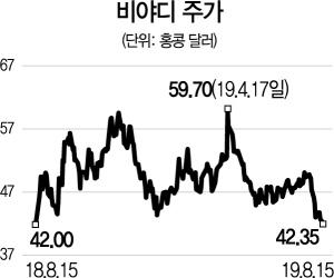 [글로벌 HOT스톡] 전기차 '세계 1위' 中 비야디...하반기 판매량 회복 확인 필요