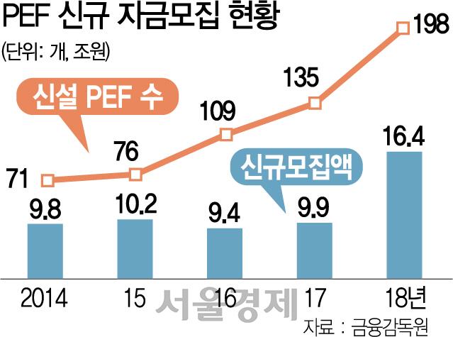 '비밀주의·감독 사각지대 악용...미꾸라지가 사모펀드 찬물'