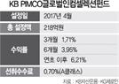 [펀드줌인] KB PIMCO글로벌인컴셀렉션펀드, 고수익 추구·리스크 최소화...올 수익률 6.2%