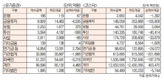 [표]주간 투자주체별 매매동향[8월 12일~16일]