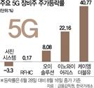 '위풍당당' 5G 장비주