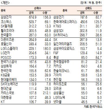 [표]주간 유가증권 기관·외국인·개인 순매수·도 상위종목[8월 12일~16일]
