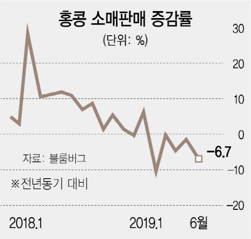 홍콩 부동산도 직격탄...도심 상가 가격 30% 폭락