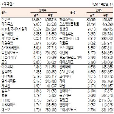 [표]주간 코스닥 기관·외국인·개인 순매수·도 상위종목[8월 12일~16일]