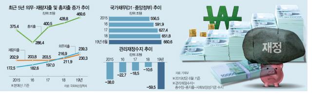 의무지출 5년새 8.5% 급증…재정만능주의, 미래세대엔 '폭탄'