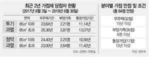 [단독] 무주택 23년·가입기간11년…3040은 당첨 '별따기'
