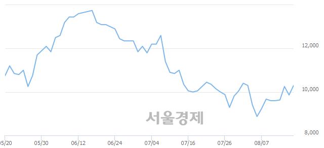 코가온미디어, 전일 대비 7.00% 상승.. 일일회전율은 2.07% 기록