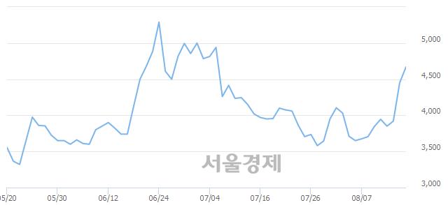 유대호에이엘, 전일 대비 7.19% 상승.. 일일회전율은 0.95% 기록
