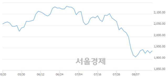 [개장 시황] 코스피 1936.64.. 개인과 외국인의 순매수에 상승 출발 (▲9.47, +0.49%)