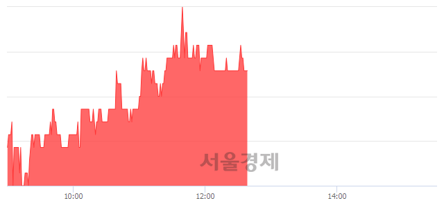 코지란지교시큐리티, 4.25% 오르며 체결강도 강세 지속(133%)