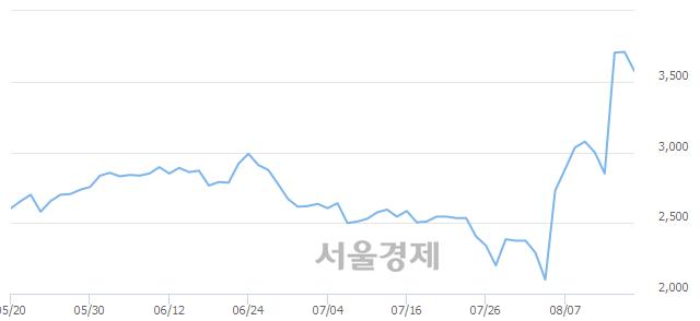 유CJ씨푸드, 장중 신고가 돌파.. 3,865→3,900(▲35)