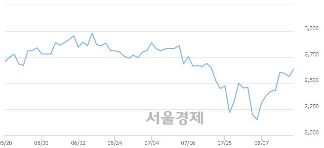 코시노펙스, 전일 대비 7.02% 상승.. 일일회전율은 2.13% 기록