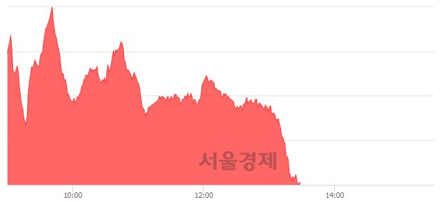 오후 1:30 현재 코스닥은 45:55으로 매수우위, 매도강세 업종은 인터넷업(0.77%↑)