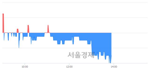 유메타랩스, 매도잔량 705% 급증