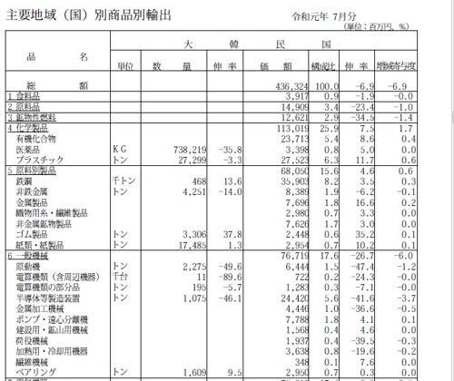 日 7월 무역수지 적자…한국 수출액 6.9% 감소