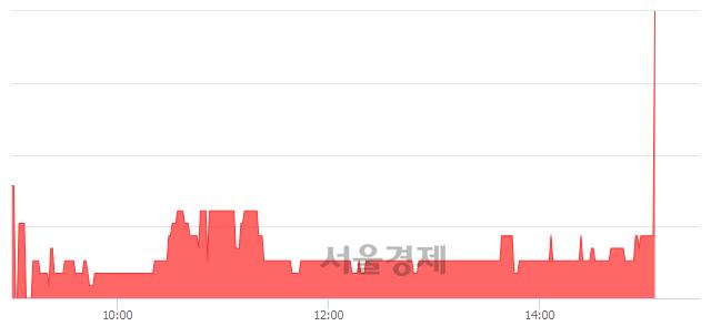 코유테크, 전일 대비 8.14% 상승.. 일일회전율은 0.77% 기록