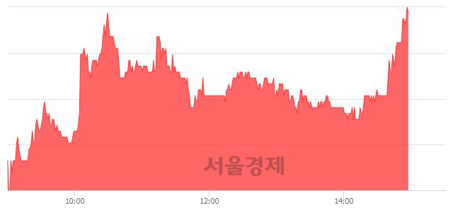 코라온시큐어, 전일 대비 7.01% 상승.. 일일회전율은 2.21% 기록