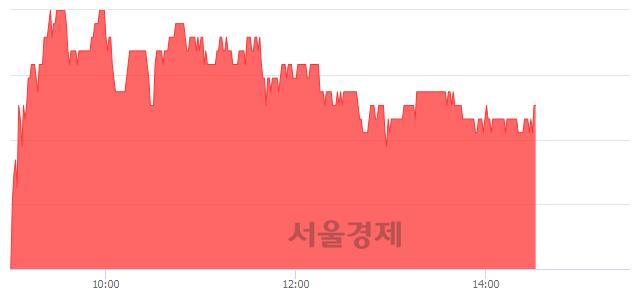 유한국금융지주, 3.03% 오르며 체결강도 강세 지속(144%)