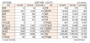 [표]투자주체별 매매동향(8월 19일)
