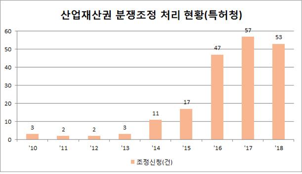 '소송 비용 너무 비싸'...늘어나는 산업재산권 분쟁조정