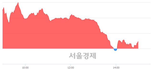 오후 3:00 현재 코스닥은 49:51으로 매수우위, 매도강세 업종은 정보기기업(1.52%↑)