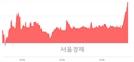 <코>지티지웰니스, 4.02% 오르며 체결강도 강세로 반전(100%)